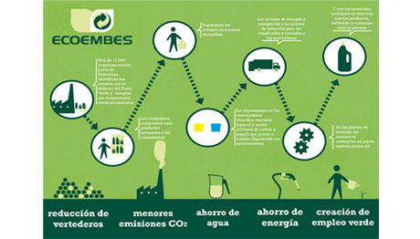 15 YEARS TOGETHER WITH ECOEMBES / TV CAMPAIGN